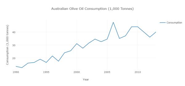 Australian Harvest, Olive & Oil Production, Import, Export