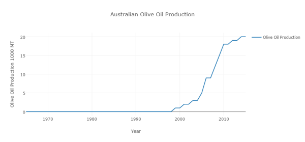 australian-olive-oil-production