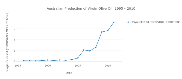 australian-production-of-virgin-olive-oil-1995-2010