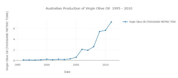 australian-production-of-virgin-olive-oil-1995-2010