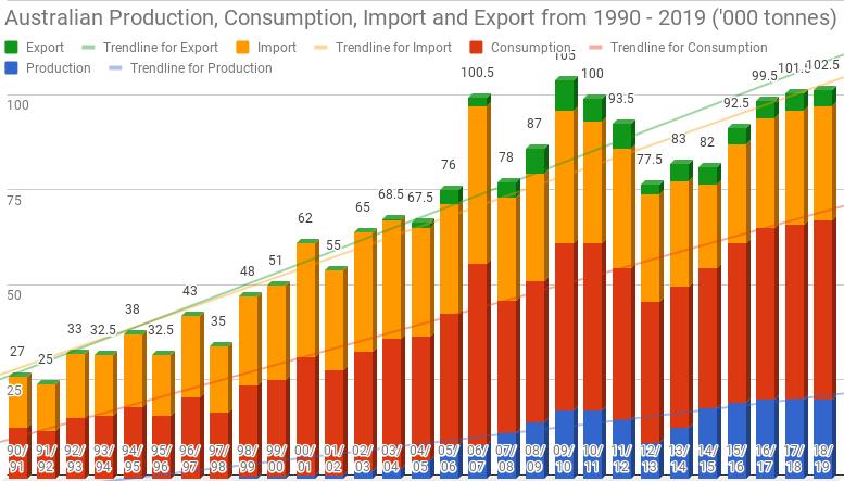 Australian Production, Consumption, Export & Import Figures